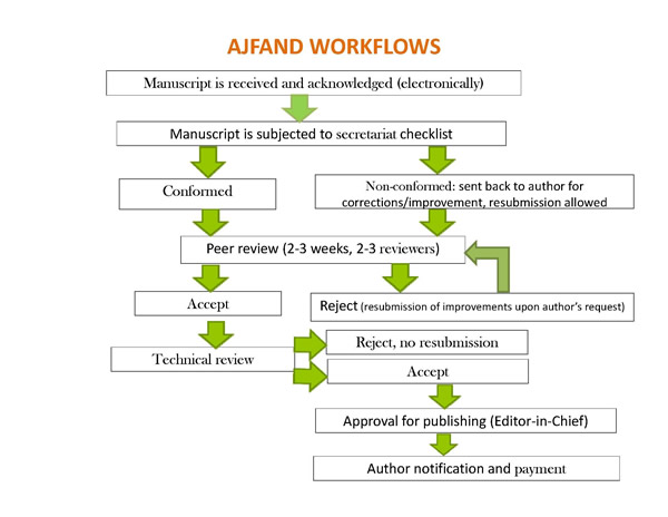AJFAND work flow chart